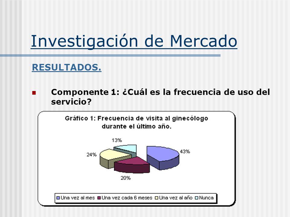 Investigación de Mercado RESULTADOS. Componente 1: ¿Cuál es la frecuencia de uso del servicio?