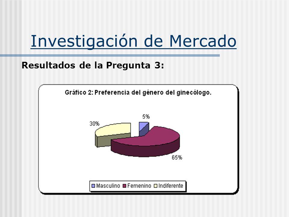 Investigación de Mercado Resultados de la Pregunta 3: