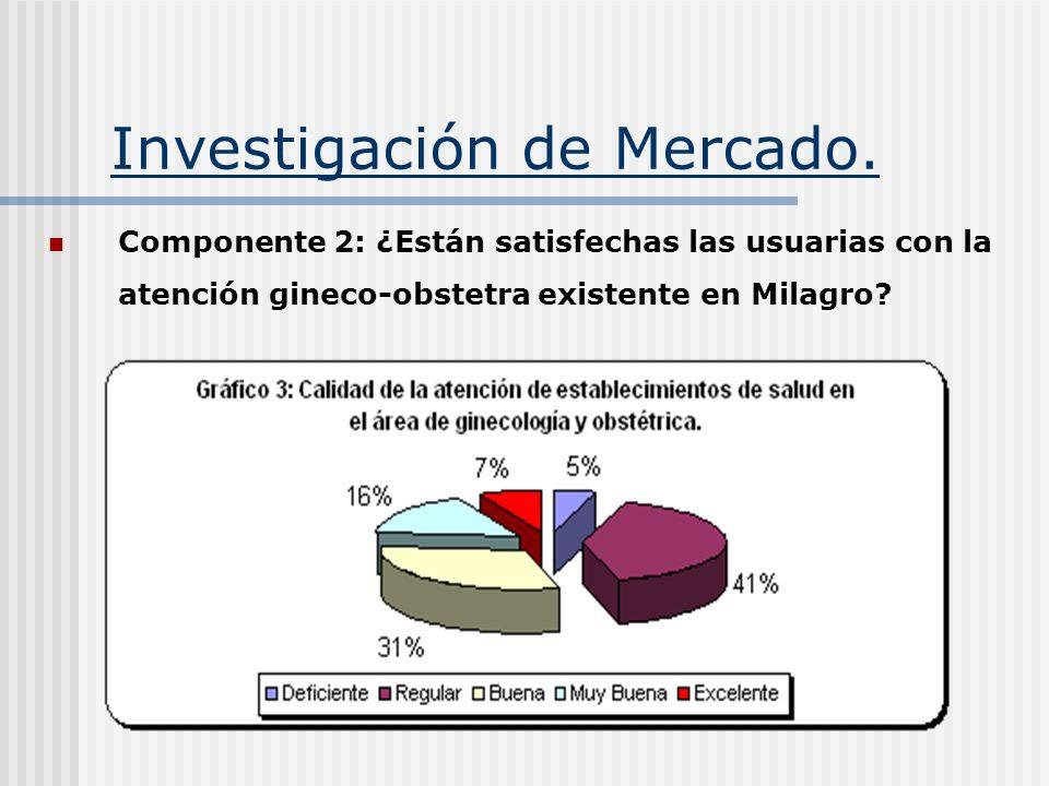 Investigación de Mercado. Componente 2: ¿Están satisfechas las usuarias con la atención gineco-obstetra existente en Milagro?