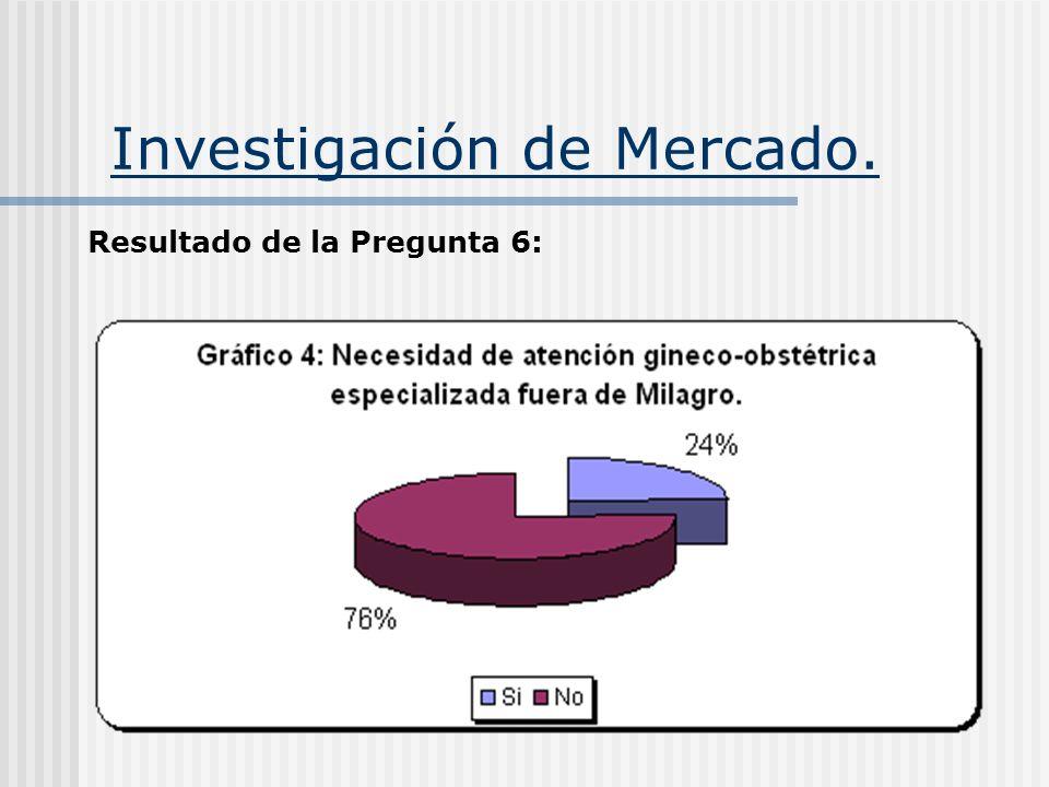 Investigación de Mercado. Resultado de la Pregunta 6: