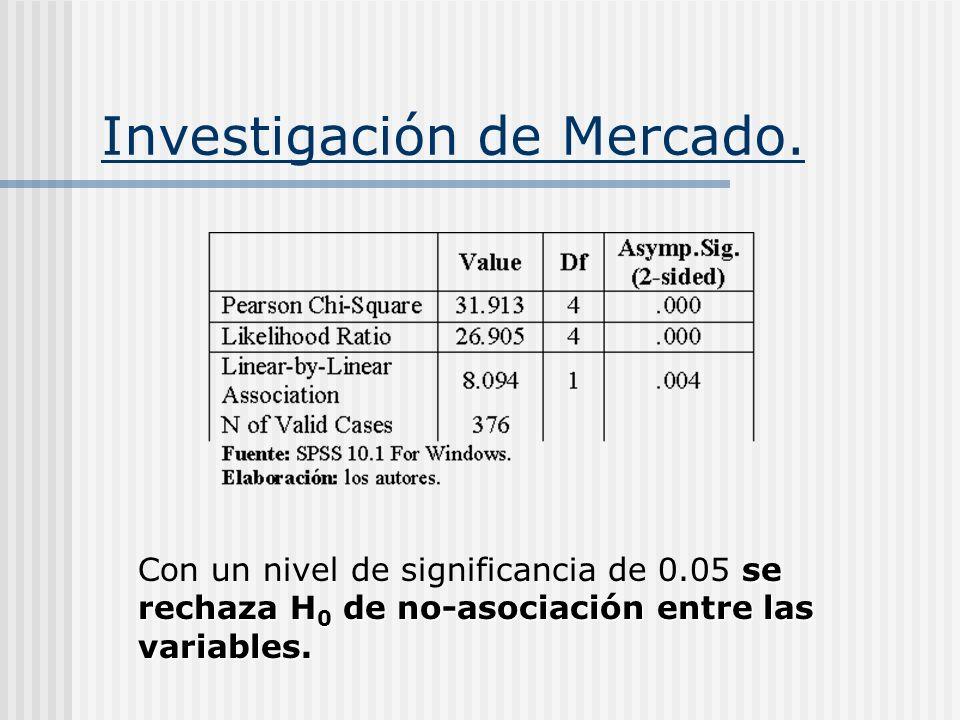se rechaza H 0 de no-asociación entre las variables. Con un nivel de significancia de 0.05 se rechaza H 0 de no-asociación entre las variables.