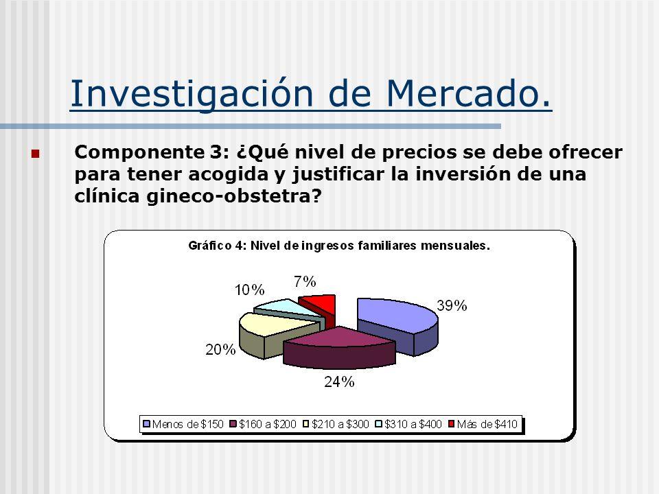 Investigación de Mercado. Componente 3: ¿Qué nivel de precios se debe ofrecer para tener acogida y justificar la inversión de una clínica gineco-obste