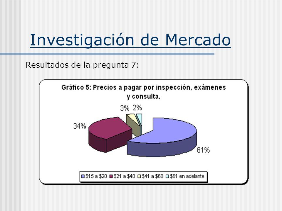 Investigación de Mercado Resultados de la pregunta 7: