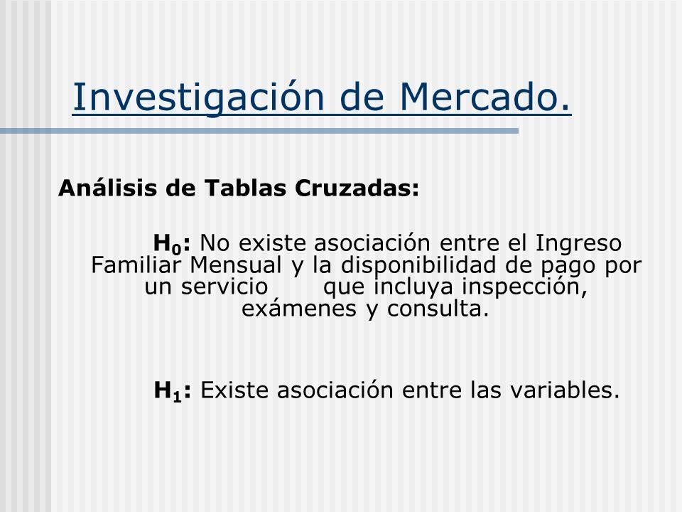 Investigación de Mercado. Análisis de Tablas Cruzadas: H 0 : No existe asociación entre el Ingreso Familiar Mensual y la disponibilidad de pago por un