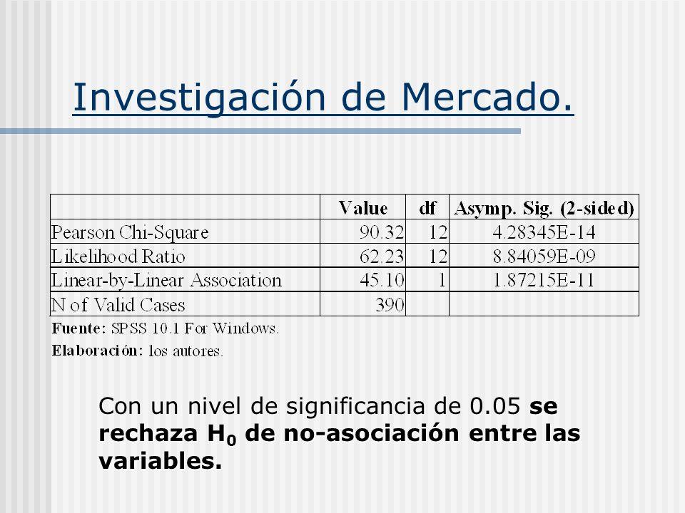 Investigación de Mercado. se rechaza H 0 de no-asociación entre las variables. Con un nivel de significancia de 0.05 se rechaza H 0 de no-asociación e