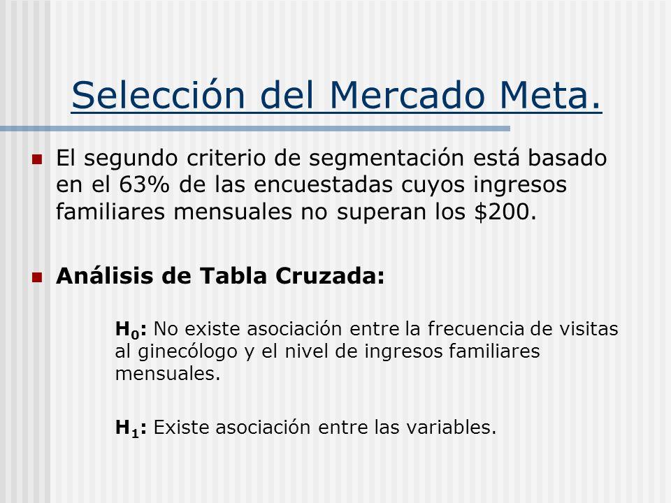 Selección del Mercado Meta. El segundo criterio de segmentación está basado en el 63% de las encuestadas cuyos ingresos familiares mensuales no supera