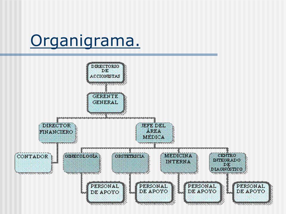 Organigrama.