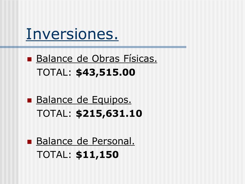 Inversiones. Balance de Obras Físicas. TOTAL: $43,515.00 Balance de Equipos. TOTAL: TOTAL: $215,631.10 Balance de Personal. TOTAL: TOTAL: $11,150