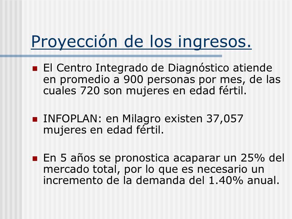 Proyección de los ingresos. El Centro Integrado de Diagnóstico atiende en promedio a 900 personas por mes, de las cuales 720 son mujeres en edad férti