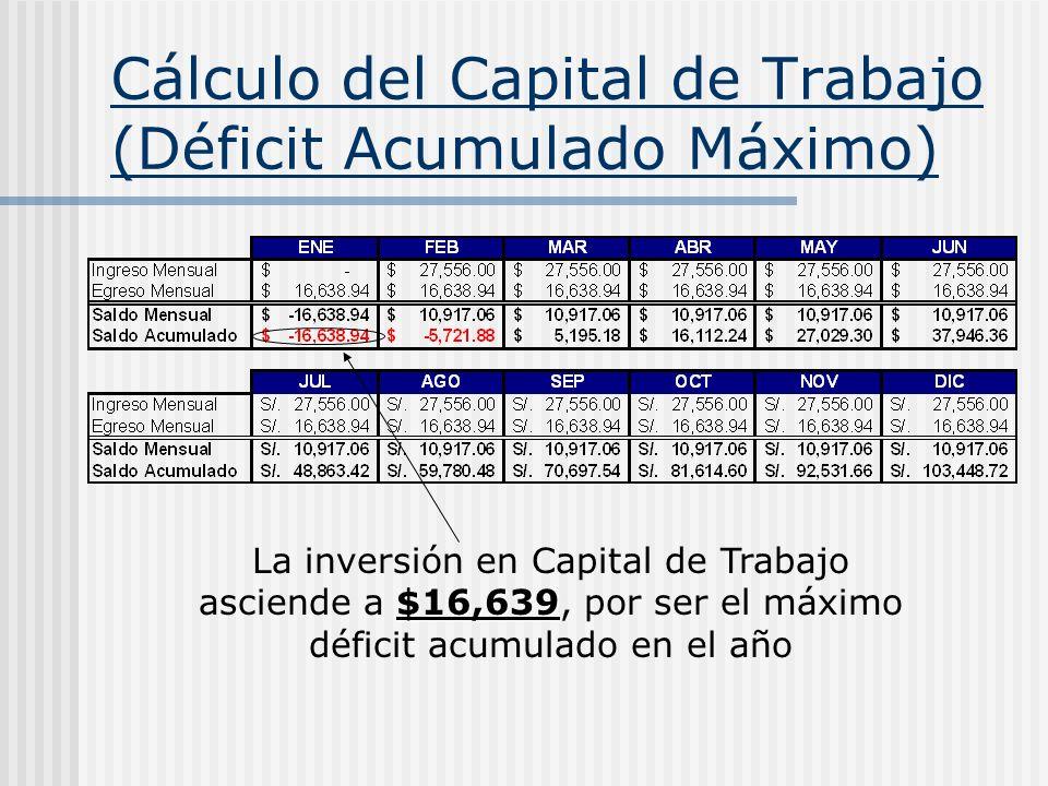Cálculo del Capital de Trabajo (Déficit Acumulado Máximo) $16,639 La inversión en Capital de Trabajo asciende a $16,639, por ser el máximo déficit acu