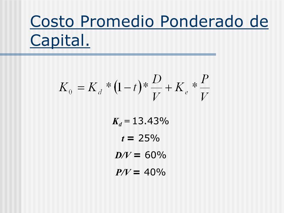 Costo Promedio Ponderado de Capital. K d = 13.43% t = 25% D/V = 60% P/V = 40%