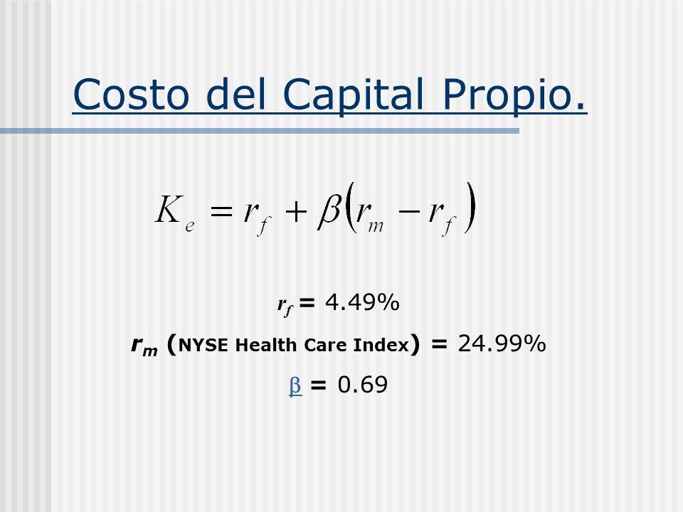 Costo del Capital Propio. r f = 4.49% r m ( NYSE Health Care Index ) = 24.99% = 0.69
