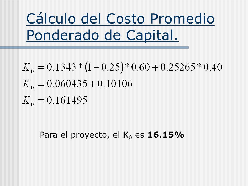 Cálculo del Costo Promedio Ponderado de Capital. 16.15% Para el proyecto, el K 0 es 16.15%