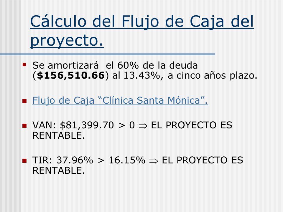 Cálculo del Flujo de Caja del proyecto. $156,510.66 Se amortizará el 60% de la deuda ($156,510.66) al 13.43%, a cinco años plazo. Flujo de Caja Clínic