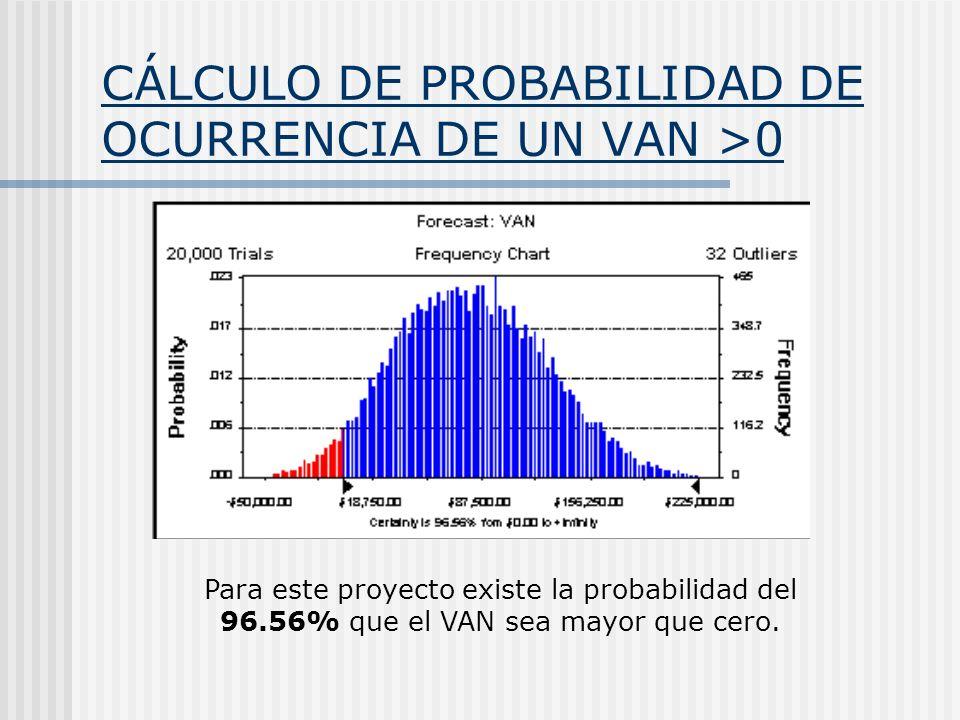 CÁLCULO DE PROBABILIDAD DE OCURRENCIA DE UN VAN >0 Para este proyecto existe la probabilidad del 96.56% que el VAN sea mayor que cero.