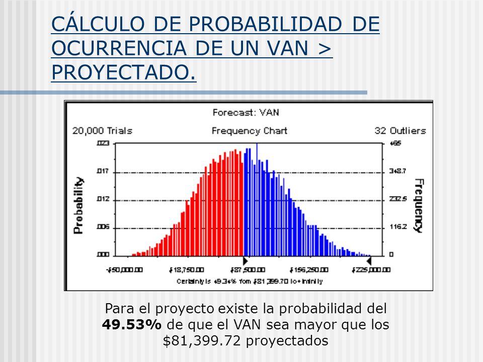 CÁLCULO DE PROBABILIDAD DE OCURRENCIA DE UN VAN > PROYECTADO. Para el proyecto existe la probabilidad del 49.53% de que el VAN sea mayor que los $81,3