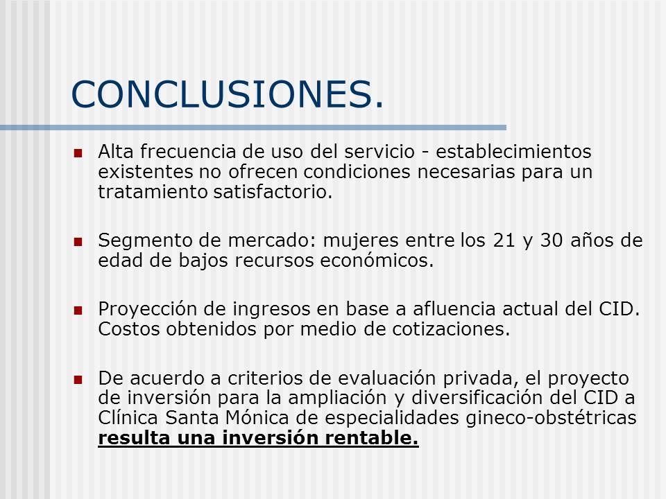 CONCLUSIONES. Alta frecuencia de uso del servicio - establecimientos existentes no ofrecen condiciones necesarias para un tratamiento satisfactorio. S