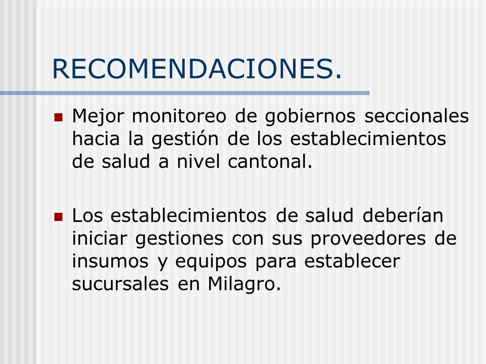 RECOMENDACIONES. Mejor monitoreo de gobiernos seccionales hacia la gestión de los establecimientos de salud a nivel cantonal. Los establecimientos de