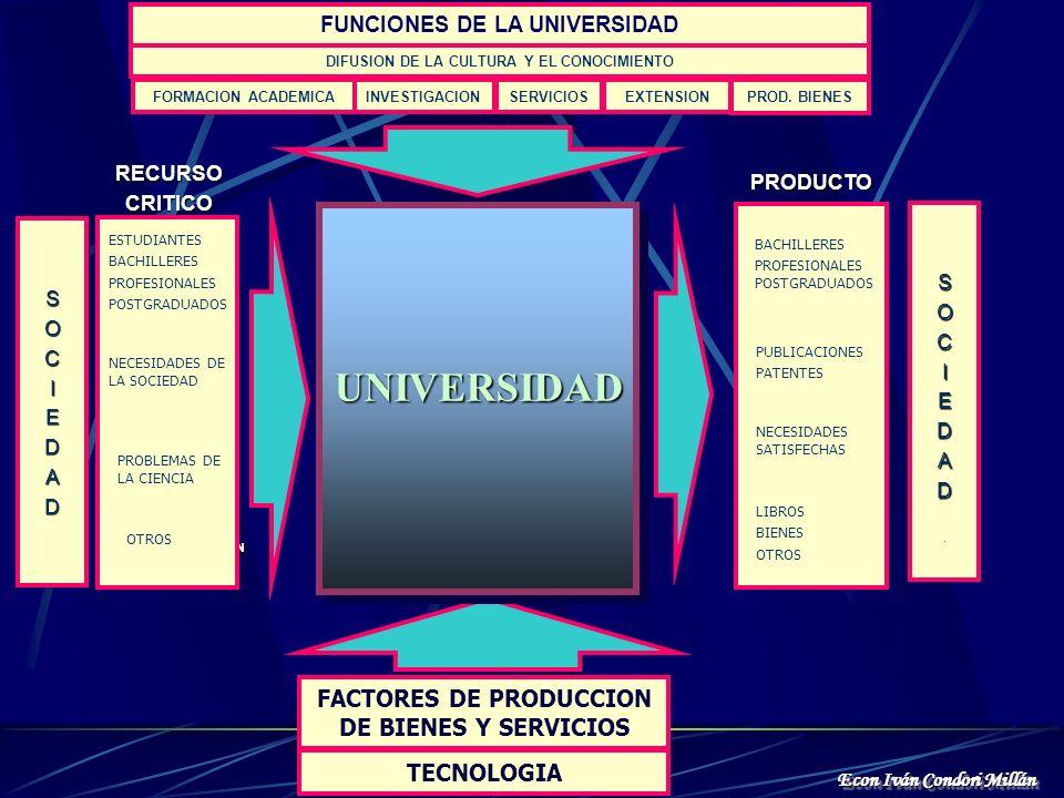 . PROCESO DE PRODUCCIÓN: BIENES Y/O SERVICIOS. FACTORES DE PRODUCCION TECNOLOGIA DE PRODUCCIÓN OUTPUTPRODUCTOSOUTPUTPRODUCTOS INPUT I M N A S T. U P M