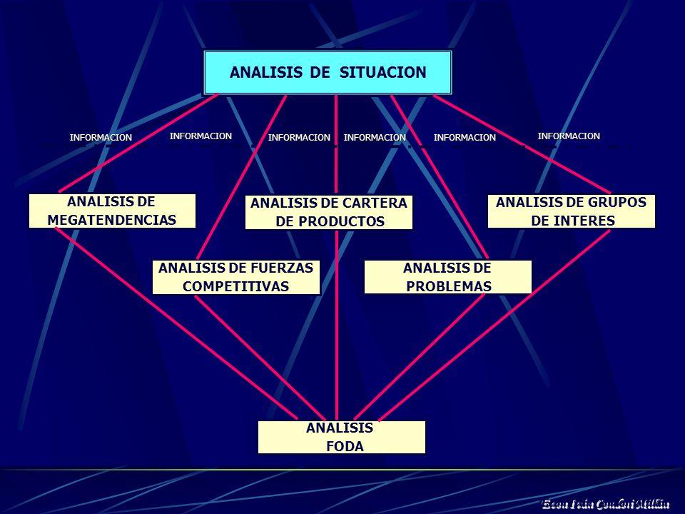 ANALISIS SITUACIONAL El análisis de situación implica realizar un análisis exhaustivo de la institución y su entorno. Con base en la información insti