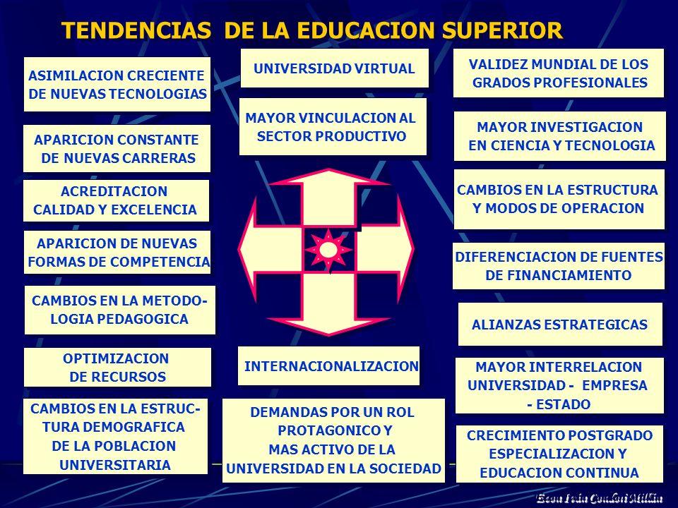 MEGATENDENCIASMEGATENDENCIAS Reestructuración de la economía Mundo inestable Universalización del hombre Enfasis en Educación Vertiginoso avance de la