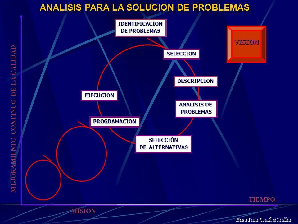 PROCESO DE ANALISIS DE PROBLEMAS El análisis de problemas consiste en identificar, seleccionar, describir, analizar y avaluar alternativas de solución