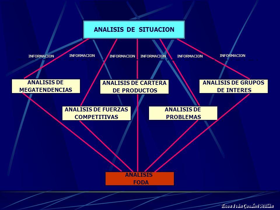 ANALISIS DE PROBLEMAS El análisis de problemas propiamente dicho requiere del estudio de las causas, sus efectos o manifestaciones y el contexto en el