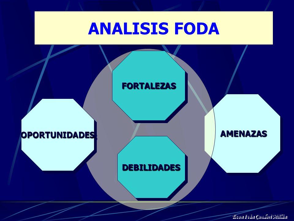 ANALISIS FODA Es el registro y análisis sistemático de los factores internos (fortaleza - debilidades) y de los factores externos (oportunidades - ame