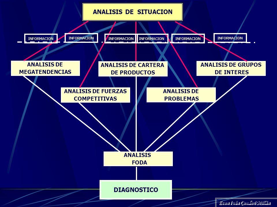 DIAGNOSTICO Es un resumen de las conclusiones más importantes extraídas del análisis de situación en relación a las ideas rectoras, así como a su posi