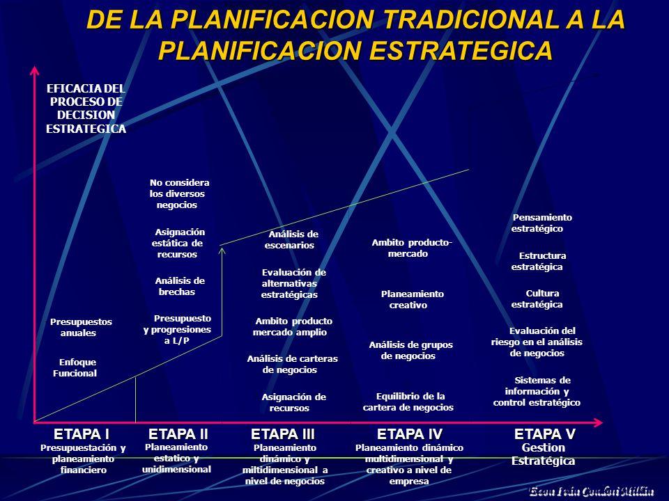 PERIODO N PLAN OPERATIVO PERIODO 3 PLAN OPERATIVO PLAN ESTRATEGICO PROYECCIONES FINANCIERAS PROYECCIONES FINANCIERAS PERIODO N PROYECCIONES FINANCIERA