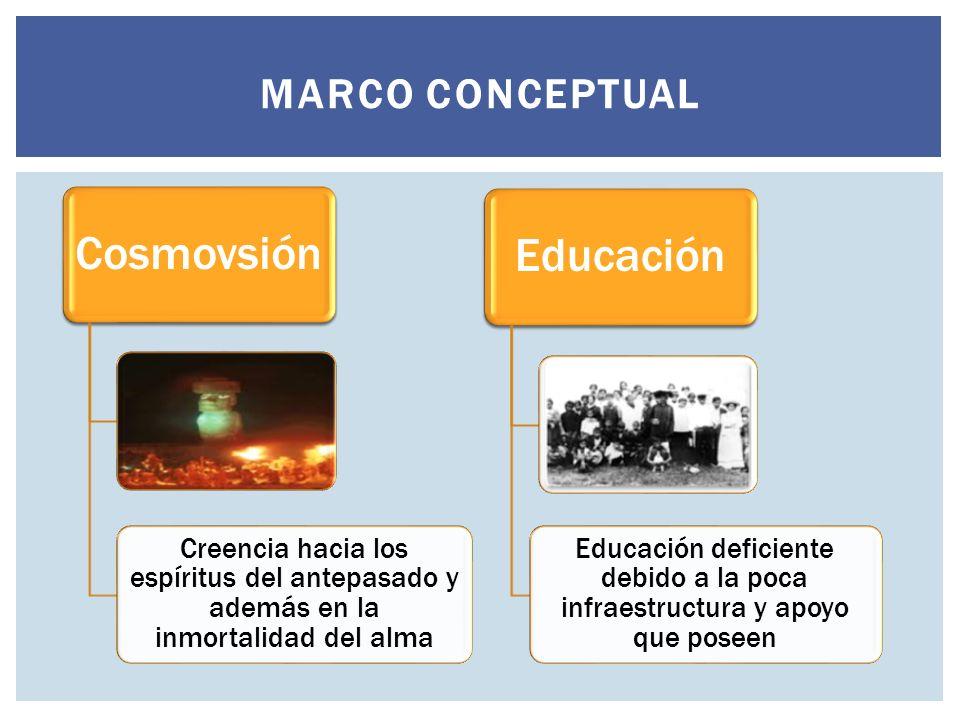 MARCO CONCEPTUAL Cosmovsión Creencia hacia los espíritus del antepasado y además en la inmortalidad del alma Educación Educación deficiente debido a l