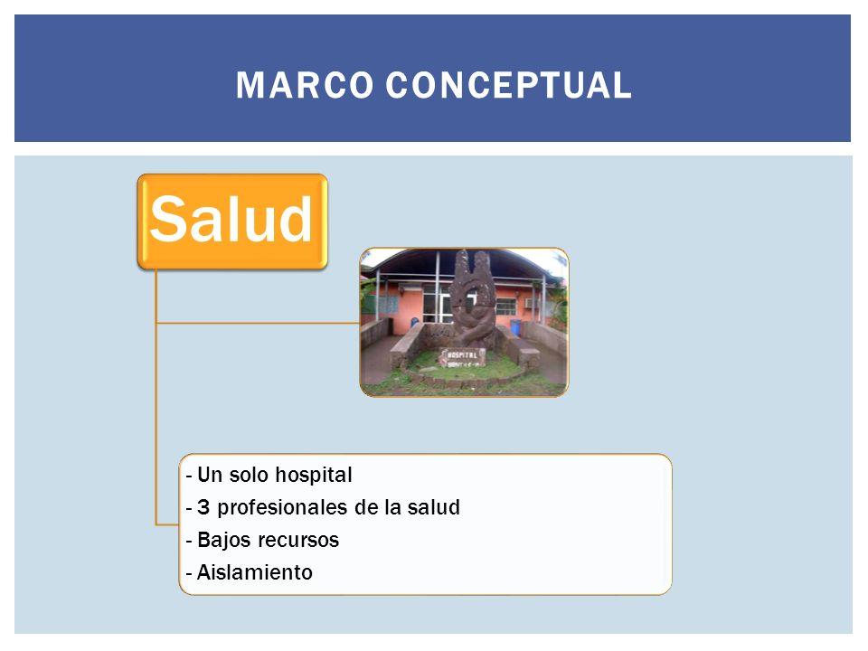 MARCO CONCEPTUAL Salud - Un solo hospital - 3 profesionales de la salud - Bajos recursos - Aislamiento