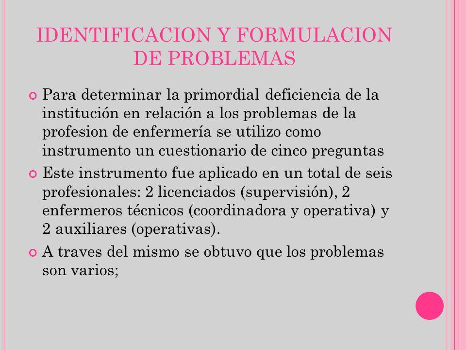 IDENTIFICACION Y FORMULACION DE PROBLEMAS Para determinar la primordial deficiencia de la institución en relación a los problemas de la profesion de e