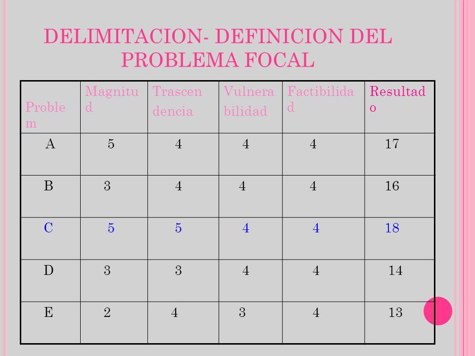 DELIMITACION- DEFINICION DEL PROBLEMA FOCAL Proble m Magnitu d Trascen dencia Vulnera bilidad Factibilida d Resultad o A 5 4 4 4 17 B 3 4 4 4 16 C 5 5