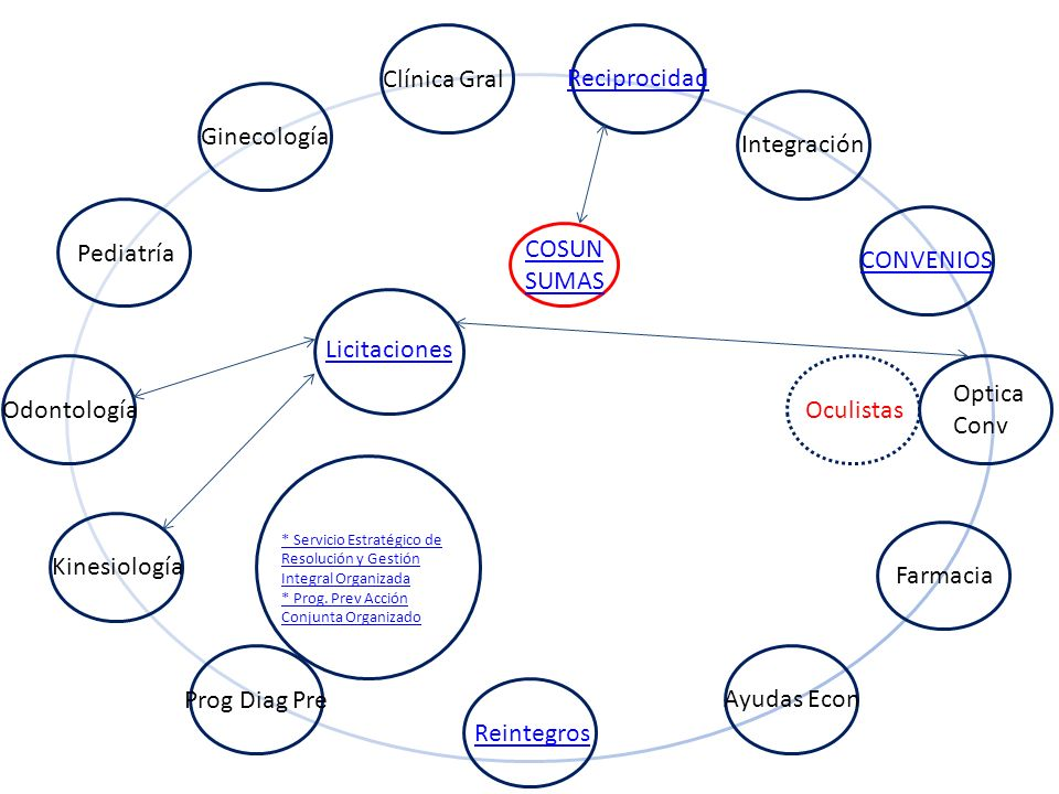 ISSUNCAUS Licitaciones en desarrollo: Equipamiento para OPTICA PROPIA Equipamiento para CONSULTORIO KINESIOLOGÍA Construcción CONSULTORIO QUIRÚRGICO ODONTO volver