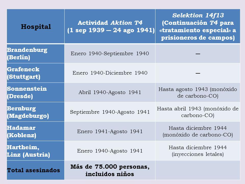 Hospital Actividad Aktion T4 (1 sep 1939 24 ago 1941) Selektion 14f13 (Continuación T4 para «tratamiento especial» a prisioneros de campos) Brandenbur