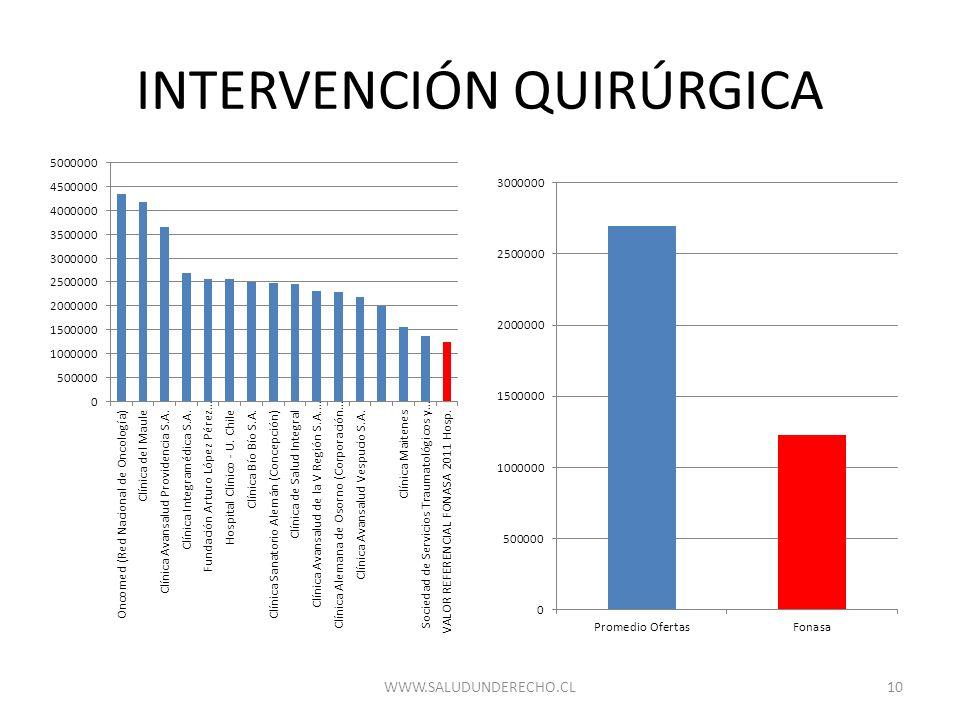 INTERVENCIÓN QUIRÚRGICA 10WWW.SALUDUNDERECHO.CL