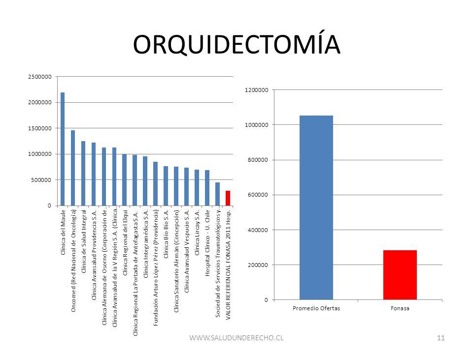ORQUIDECTOMÍA 11WWW.SALUDUNDERECHO.CL