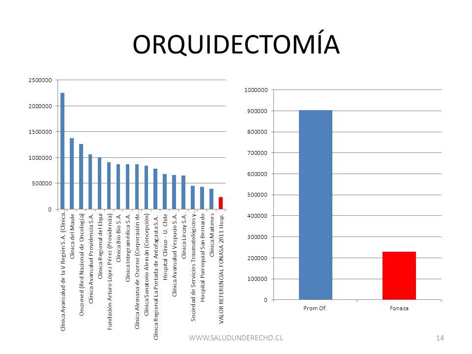 ORQUIDECTOMÍA 14WWW.SALUDUNDERECHO.CL