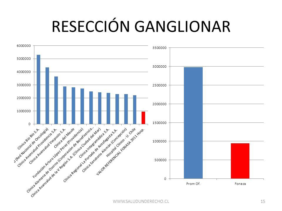 RESECCIÓN GANGLIONAR 15WWW.SALUDUNDERECHO.CL