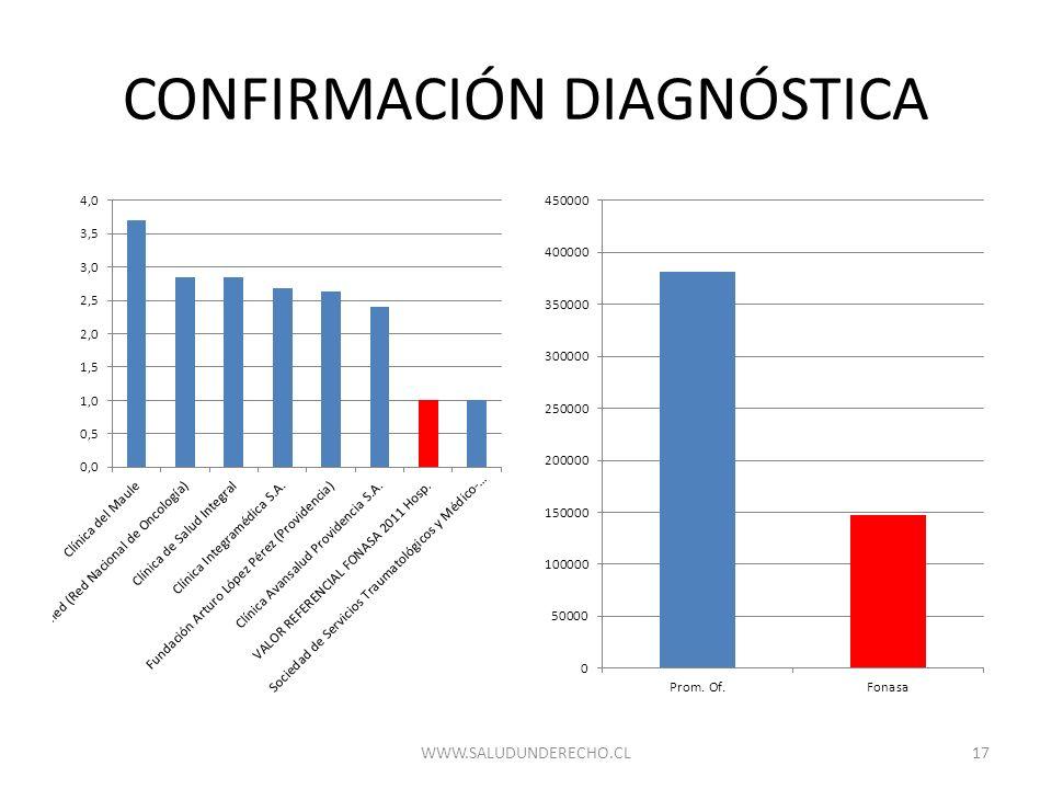 CONFIRMACIÓN DIAGNÓSTICA 17WWW.SALUDUNDERECHO.CL