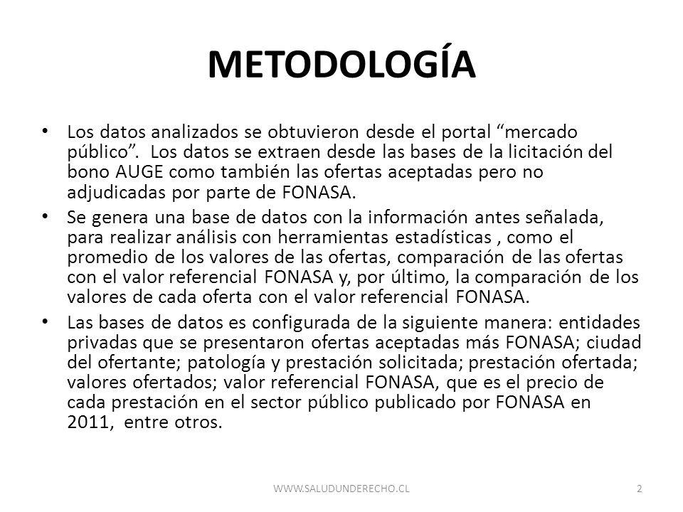 METODOLOGÍA Los datos analizados se obtuvieron desde el portal mercado público. Los datos se extraen desde las bases de la licitación del bono AUGE co