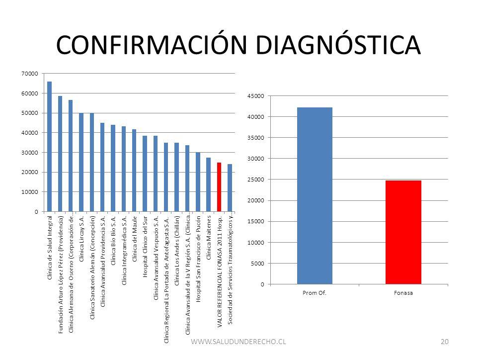 CONFIRMACIÓN DIAGNÓSTICA 20WWW.SALUDUNDERECHO.CL