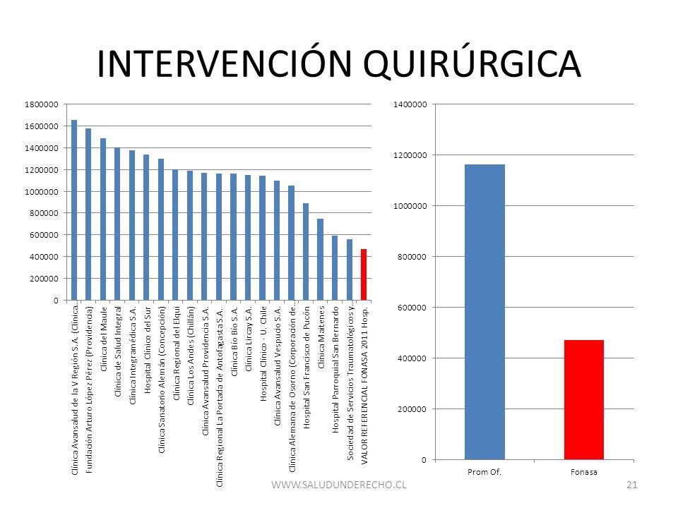 INTERVENCIÓN QUIRÚRGICA 21WWW.SALUDUNDERECHO.CL