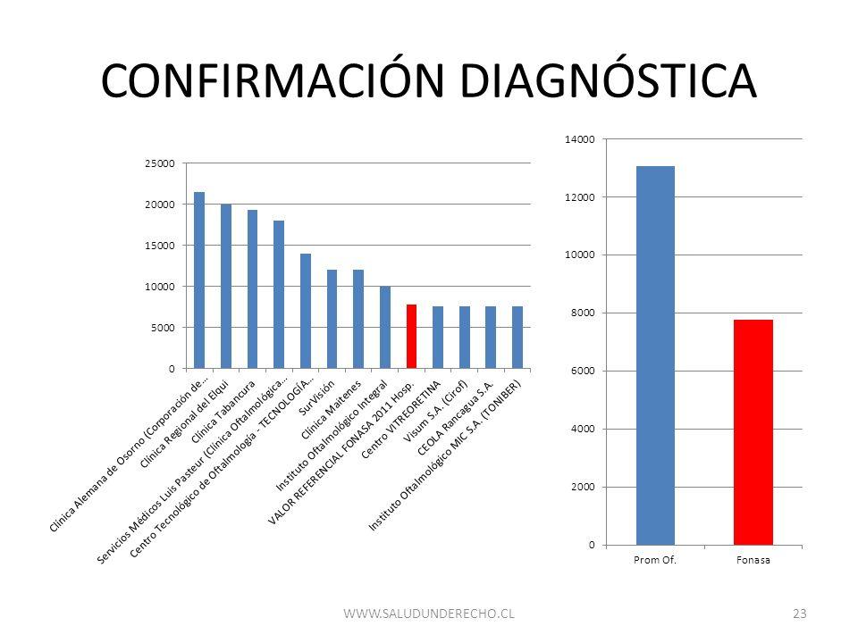 CONFIRMACIÓN DIAGNÓSTICA 23WWW.SALUDUNDERECHO.CL