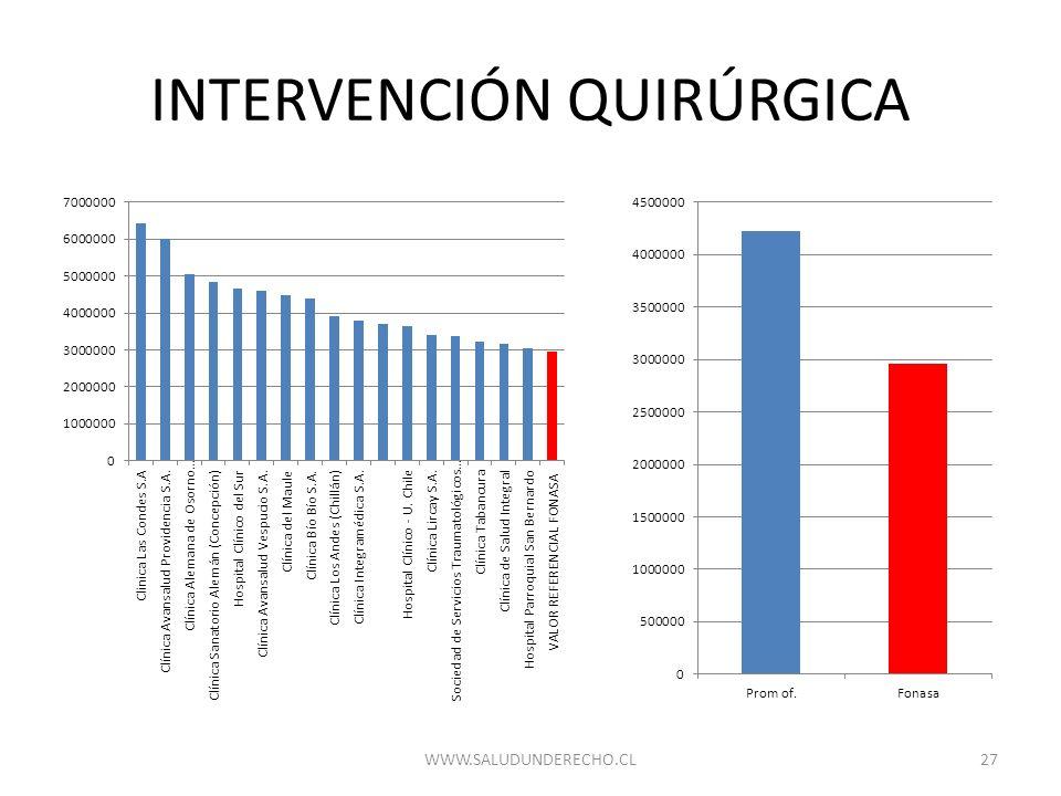 INTERVENCIÓN QUIRÚRGICA 27WWW.SALUDUNDERECHO.CL