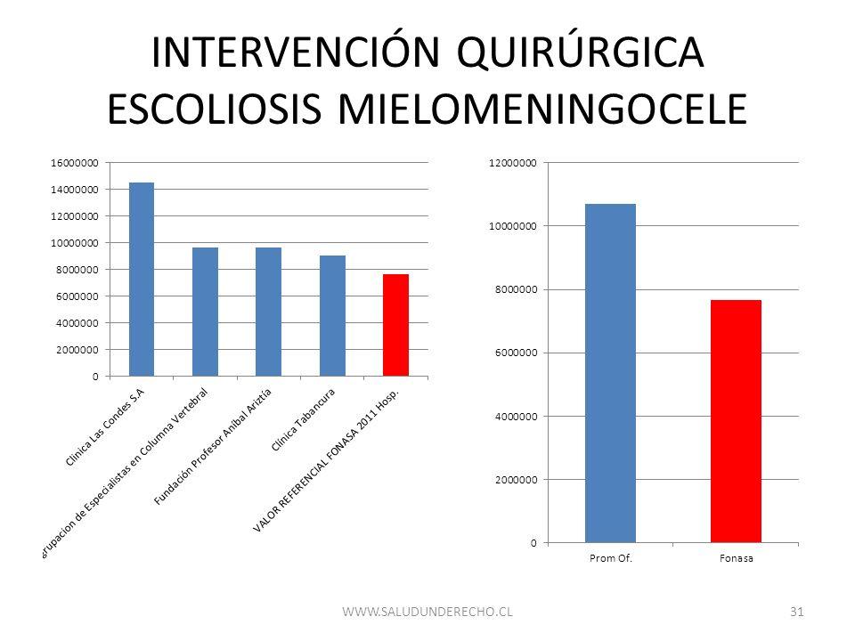 INTERVENCIÓN QUIRÚRGICA ESCOLIOSIS MIELOMENINGOCELE 31WWW.SALUDUNDERECHO.CL