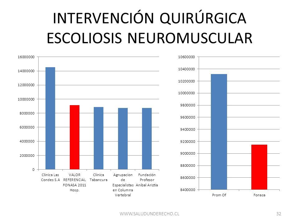 INTERVENCIÓN QUIRÚRGICA ESCOLIOSIS NEUROMUSCULAR 32WWW.SALUDUNDERECHO.CL