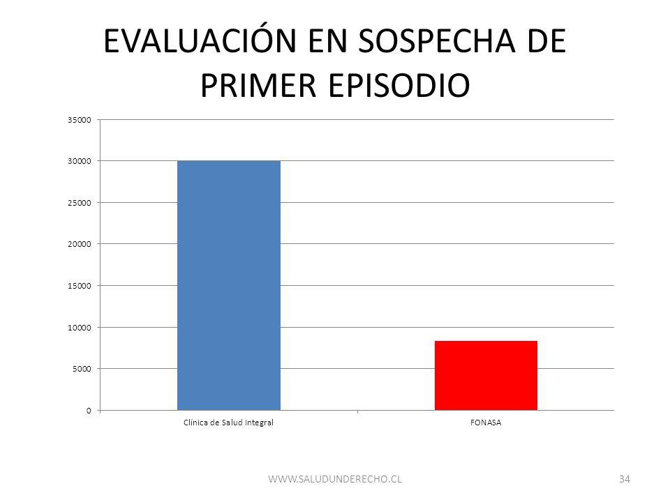 EVALUACIÓN EN SOSPECHA DE PRIMER EPISODIO 34WWW.SALUDUNDERECHO.CL