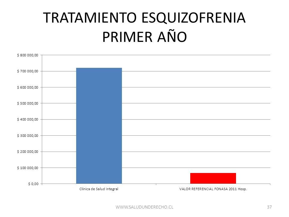 TRATAMIENTO ESQUIZOFRENIA PRIMER AÑO 37WWW.SALUDUNDERECHO.CL